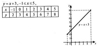 Гдз Домашние Работы по Алгебре 7 Класс