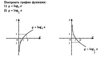 Решебник По Алгебре 10 Класс Шкиль