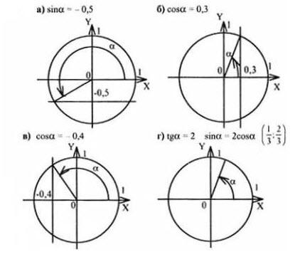 алгебра 10 класс профильный